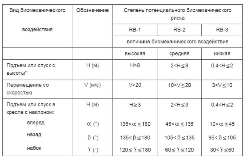 Таблица определения RB